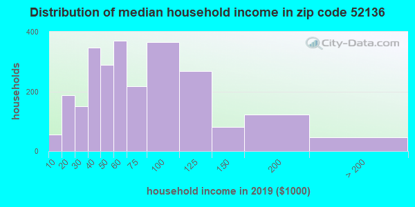 Zip code 52136 household income distribution in 2009