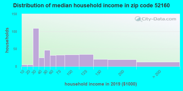 Zip code 52160 household income distribution in 2009