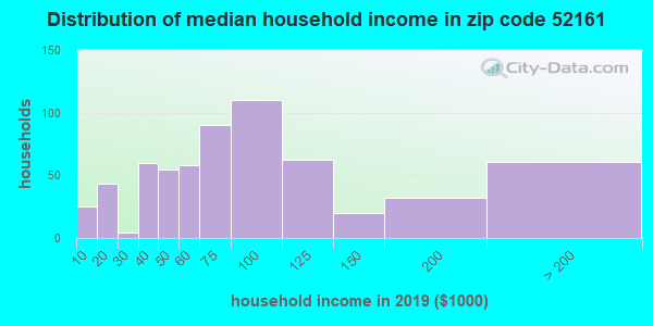 Zip code 52161 household income distribution in 2009