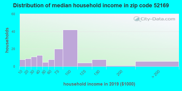 Zip code 52169 household income distribution in 2009