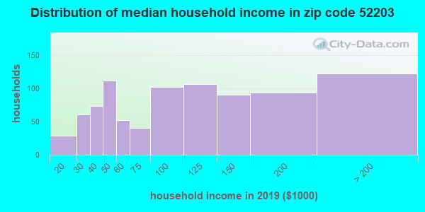 Zip code 52203 household income distribution in 2009