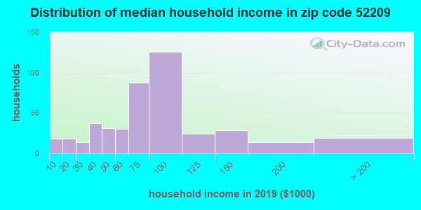 Zip code 52209 household income distribution in 2009