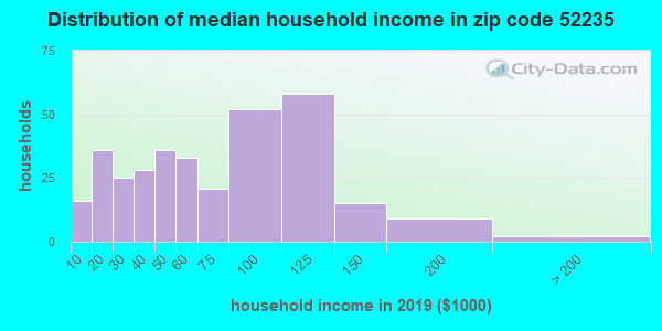 Zip code 52235 household income distribution in 2009