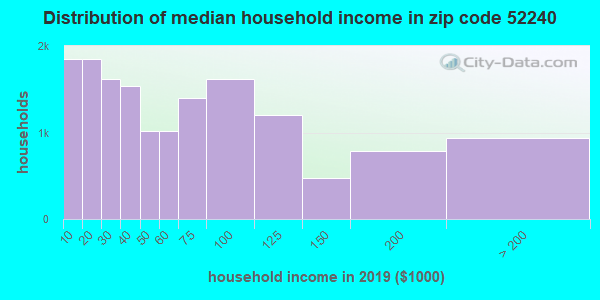 Zip code 52240 household income distribution in 2009