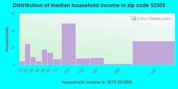 Zip code 52305 household income distribution in 2009