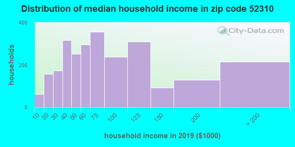 Zip code 52310 household income distribution in 2009