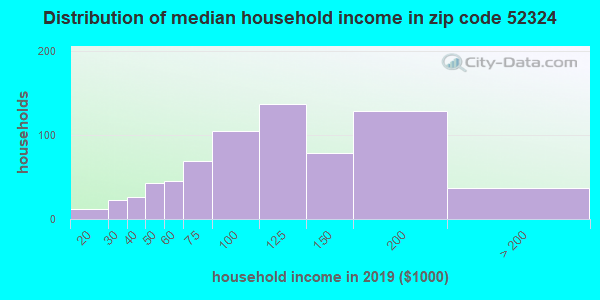 Zip code 52324 household income distribution in 2009