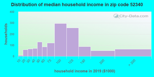 Zip code 52340 household income distribution in 2009