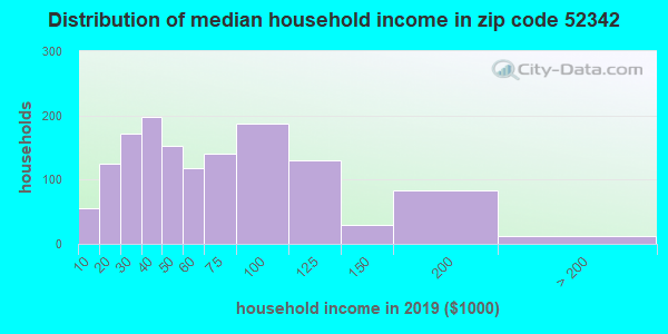 Zip code 52342 household income distribution in 2009