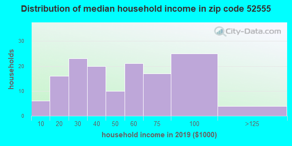 Zip code 52555 household income distribution in 2009
