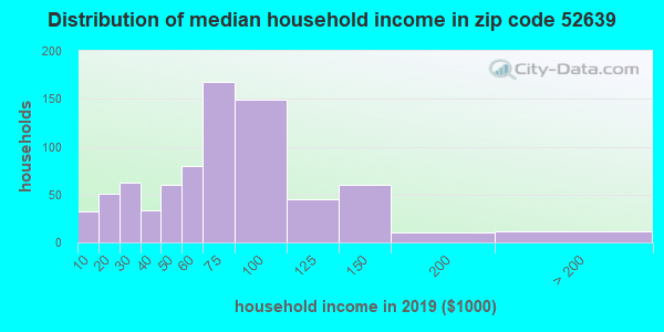 Zip code 52639 household income distribution in 2009