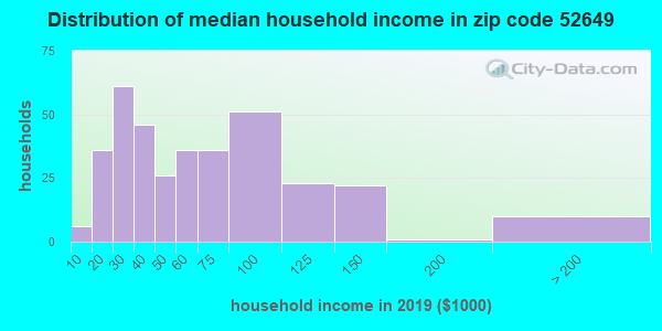 Zip code 52649 household income distribution in 2009