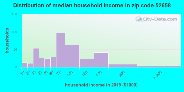 Zip code 52658 household income distribution in 2009