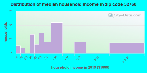 Zip code 52760 household income distribution in 2009