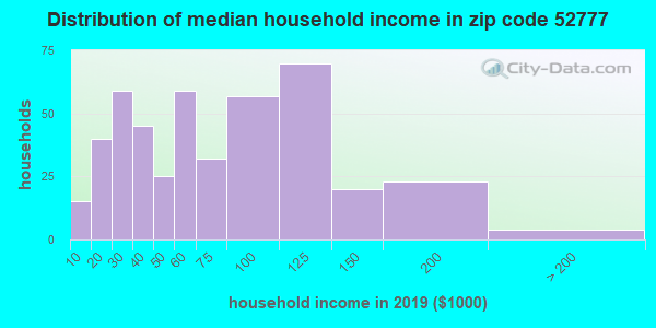 Zip code 52777 household income distribution in 2009