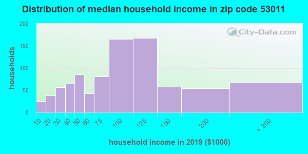 Zip code 53011 household income distribution in 2009