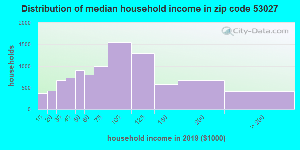 Zip code 53027 household income distribution in 2009