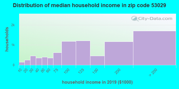 Zip code 53029 household income distribution in 2009