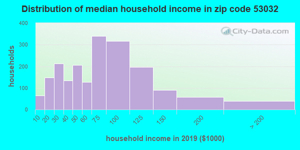 Zip code 53032 household income distribution in 2009