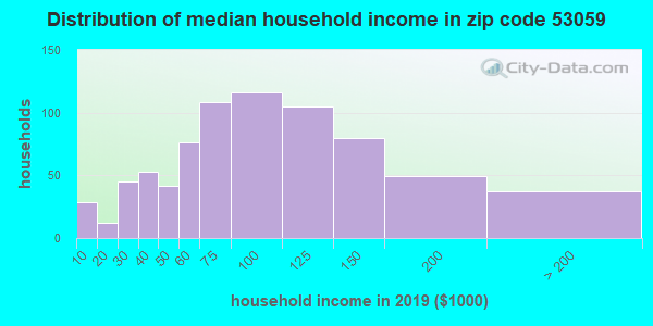 Zip code 53059 household income distribution in 2009