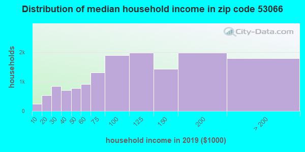 Zip code 53066 household income distribution in 2009
