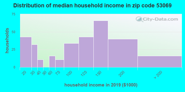 Zip code 53069 household income distribution in 2009