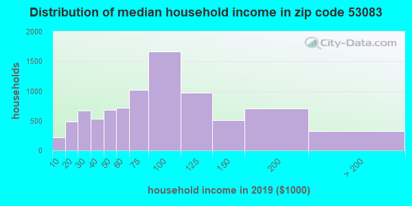 Zip code 53083 household income distribution in 2009