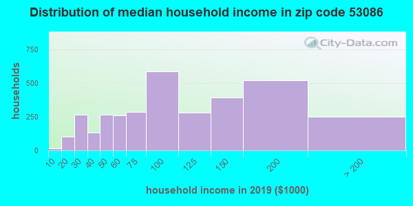 Zip code 53086 household income distribution in 2009