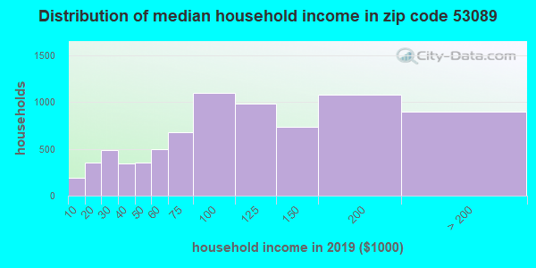 Zip code 53089 household income distribution in 2009