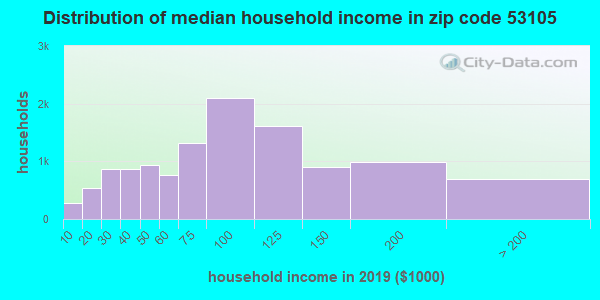 Zip code 53105 household income distribution in 2009