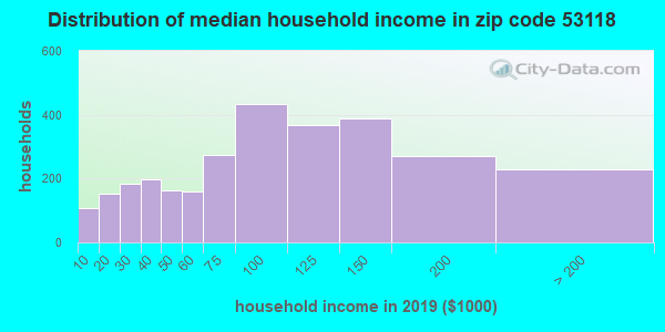 Zip code 53118 household income distribution in 2009