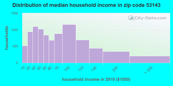 Zip code 53143 household income distribution in 2009