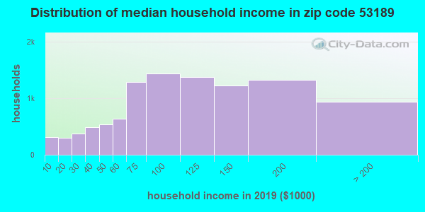 Zip code 53189 household income distribution in 2009