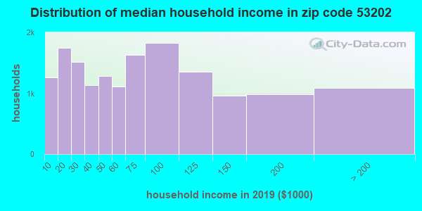 Zip code 53202 household income distribution in 2009