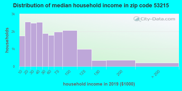 Zip code 53215 household income distribution in 2009