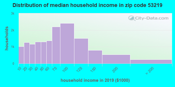 Zip code 53219 household income distribution in 2009