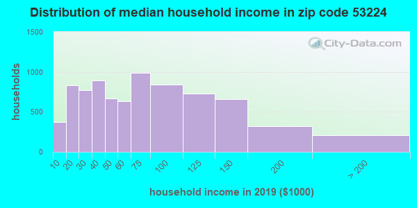 Zip code 53224 household income distribution in 2009