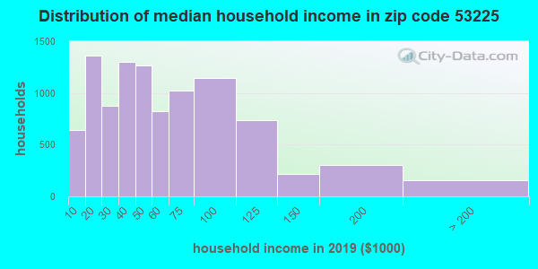 Zip code 53225 household income distribution in 2009