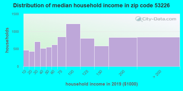 Zip code 53226 household income distribution in 2009