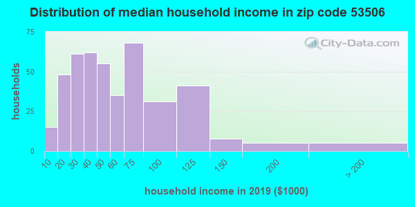 Zip code 53506 household income distribution in 2009