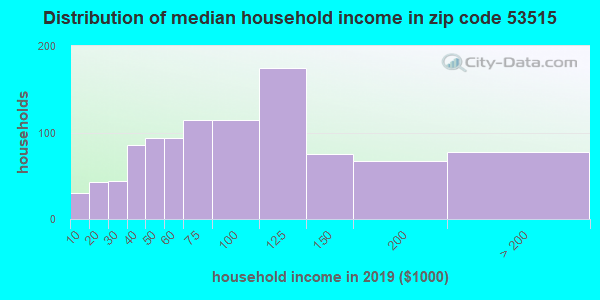 Zip code 53515 household income distribution in 2009