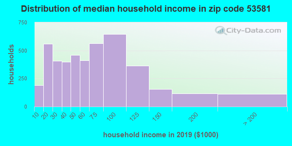 Zip code 53581 household income distribution in 2009