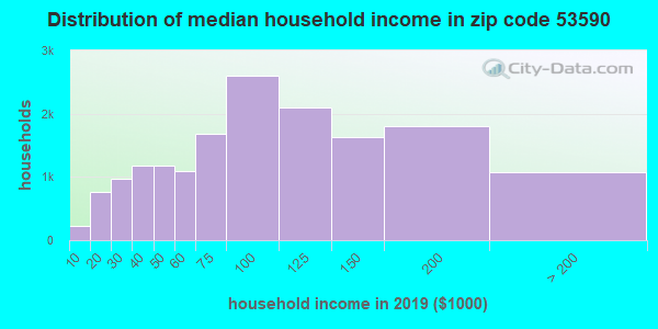 Zip code 53590 household income distribution in 2009