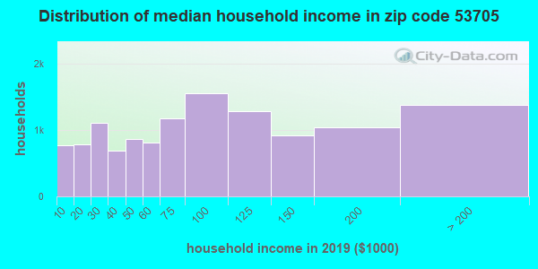 Zip code 53705 household income distribution in 2009