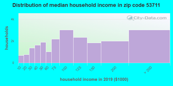 Zip code 53711 household income distribution in 2009