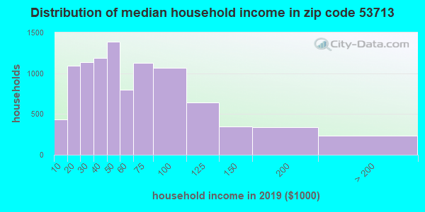 Zip code 53713 household income distribution in 2013