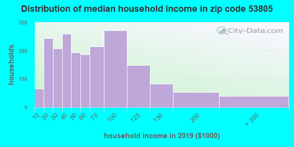 Zip code 53805 household income distribution in 2009