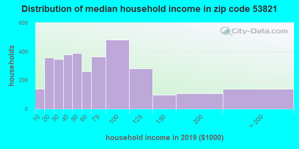 Zip code 53821 household income distribution in 2009