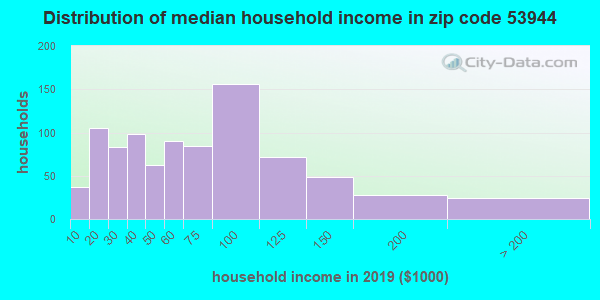 Zip code 53944 household income distribution in 2009