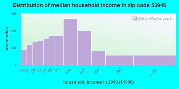 Zip code 53946 household income distribution in 2009